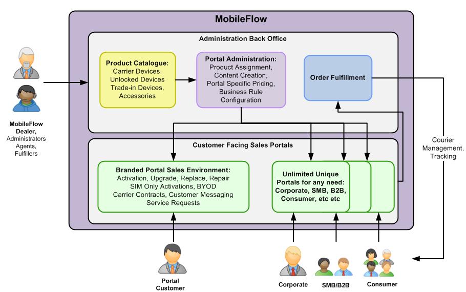 mobileFlow_flow